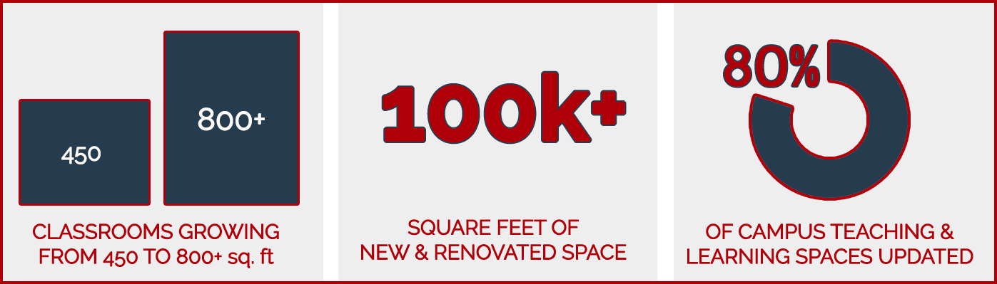 classrooms growing from 450 to 800+sf, 100k sf new space, 80% of spaces transformed
